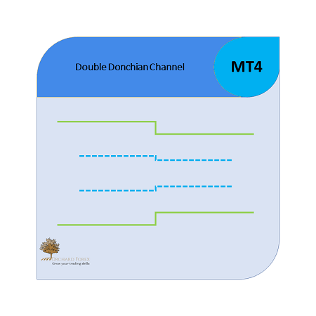 Double Donchian Channel MT4