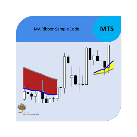 MT5 Indicator Step by Step